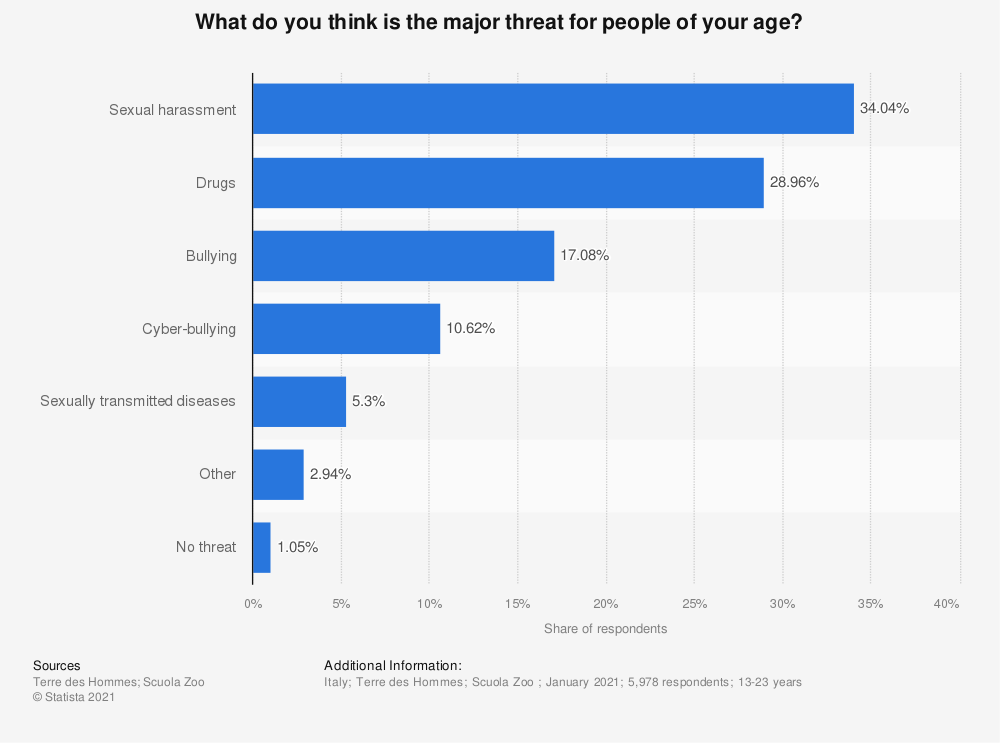 Statistic: What do you think is the major threat for people of your age? | Statista