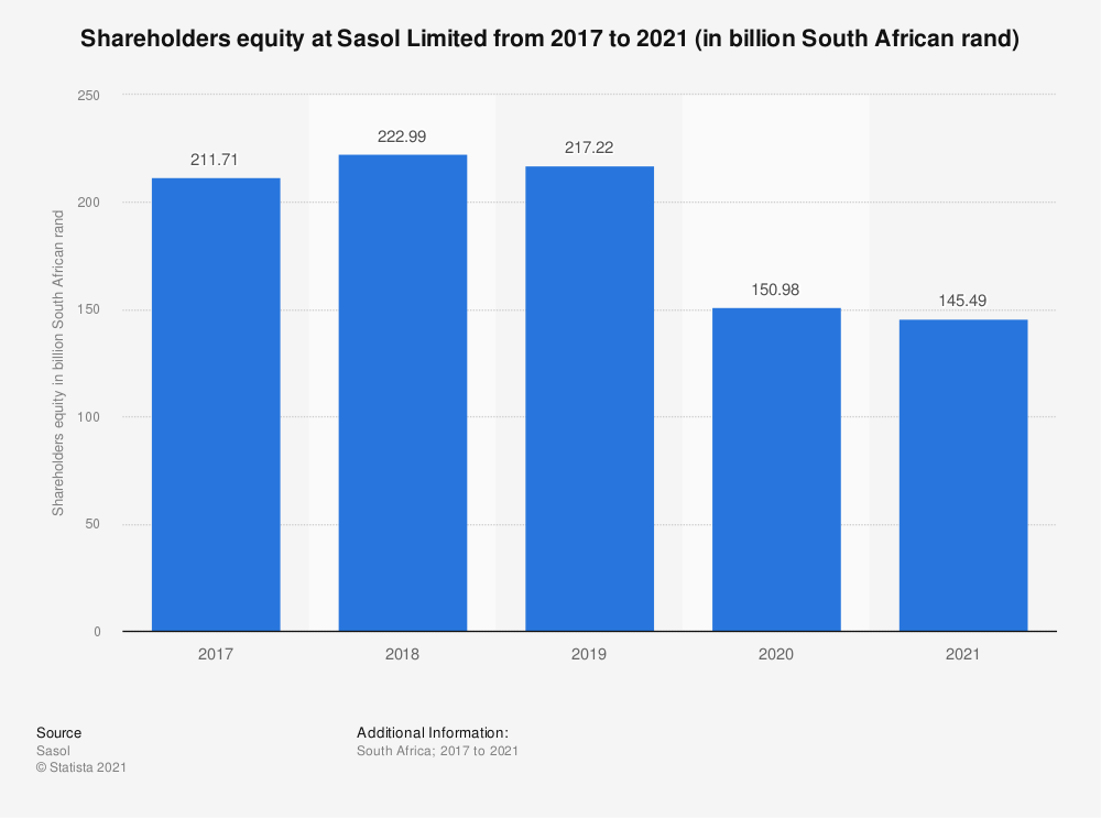 Statistic: Shareholders equity at Sasol Limited from 2017 to 2019 (in billion South African rand) | Statista