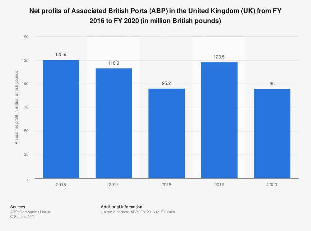 Statistic: Net profits of Associated British Ports (ABP) in the United Kingdom (UK) from FY 2016 to FY 2020 (in million British pounds) | Statista
