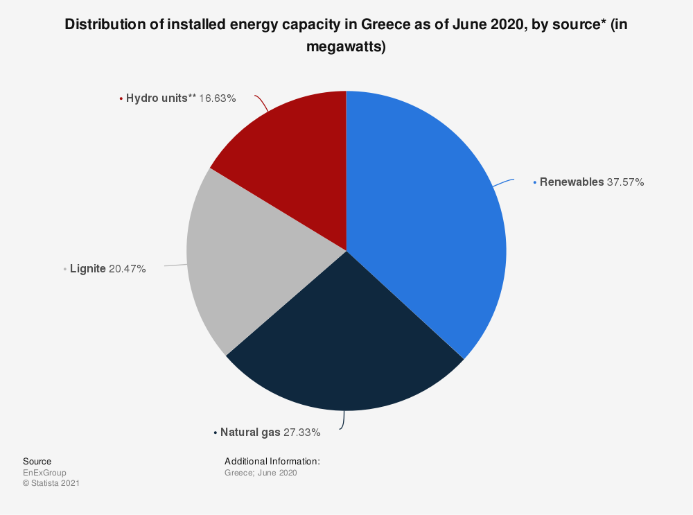Statistic: Distribution of installed energy capacity in Greece as of June 2020, by source* (in megawatts) | Statista