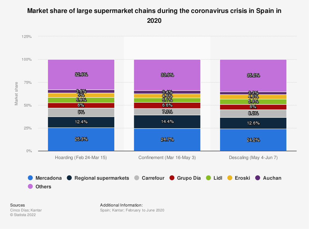 Statistic: Market share of large supermarket chains during the coronavirus crisis in Spain in 2020 | Statista