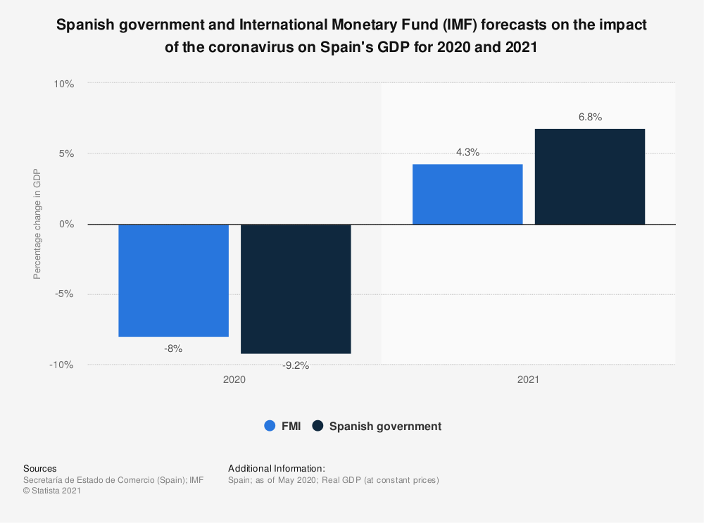 Statistic: Spanish government and International Monetary Fund (IMF) forecasts on the impact of the coronavirus on Spain's GDP for 2020 and 2021 | Statista