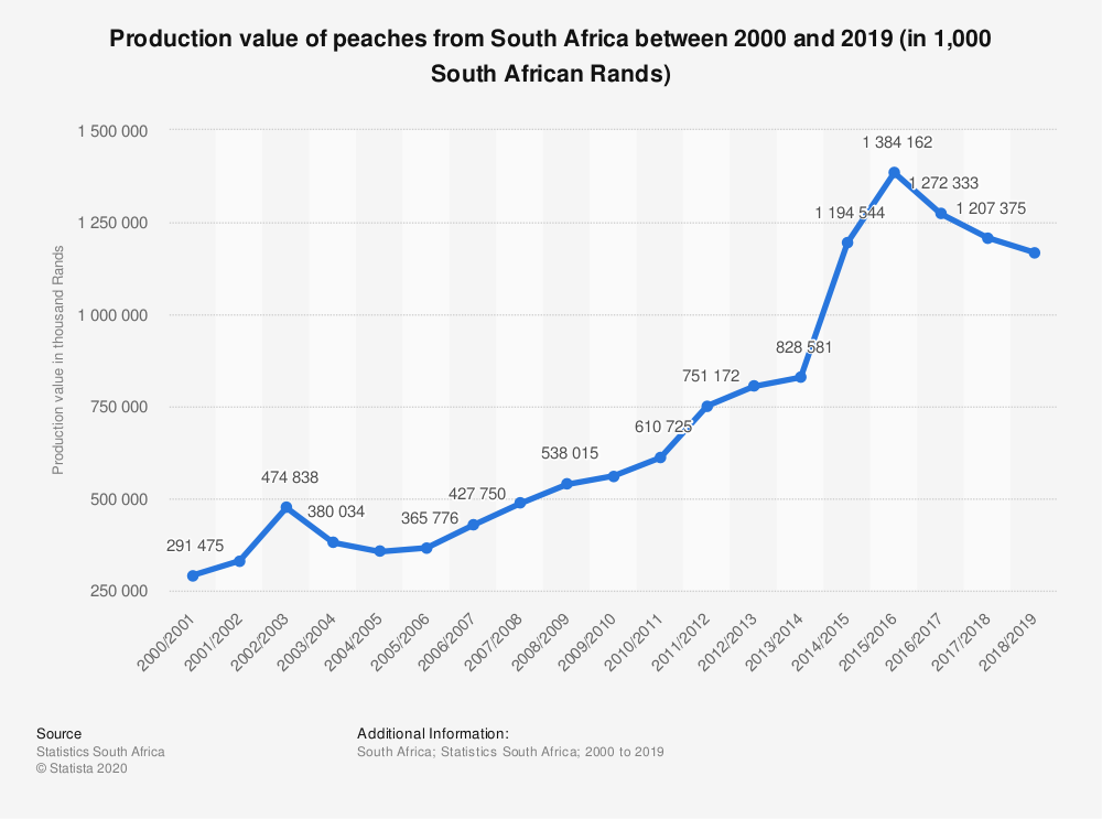 Statistic: Production value of peaches from South Africa between 2000 and 2019 (in 1,000 South African Rands) | Statista