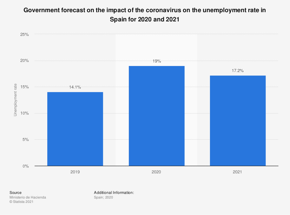 Statistic: Government forecast on the impact of the coronavirus on the unemployment rate in Spain for 2020 and 2021 | Statista