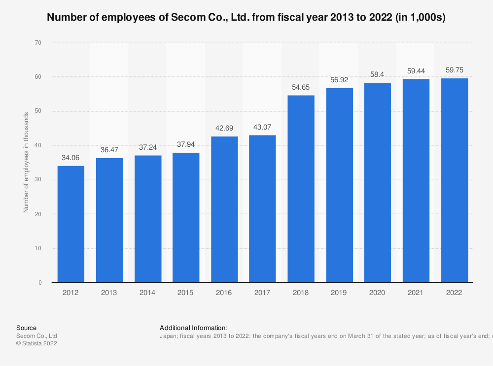Statistic: Number of employees of Secom Co., Ltd. from financial year 2011 to 2020 | Statista