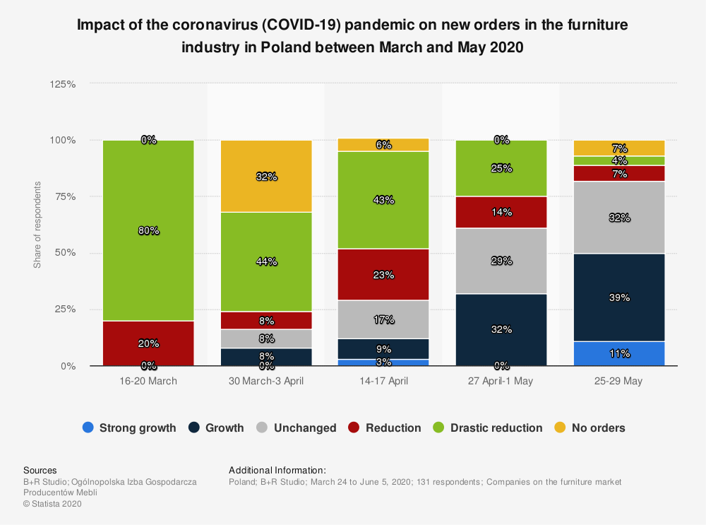 Statistic: Impact of the coronavirus (COVID-19) pandemic on new orders in the furniture industry in Poland between March and May 2020 | Statista