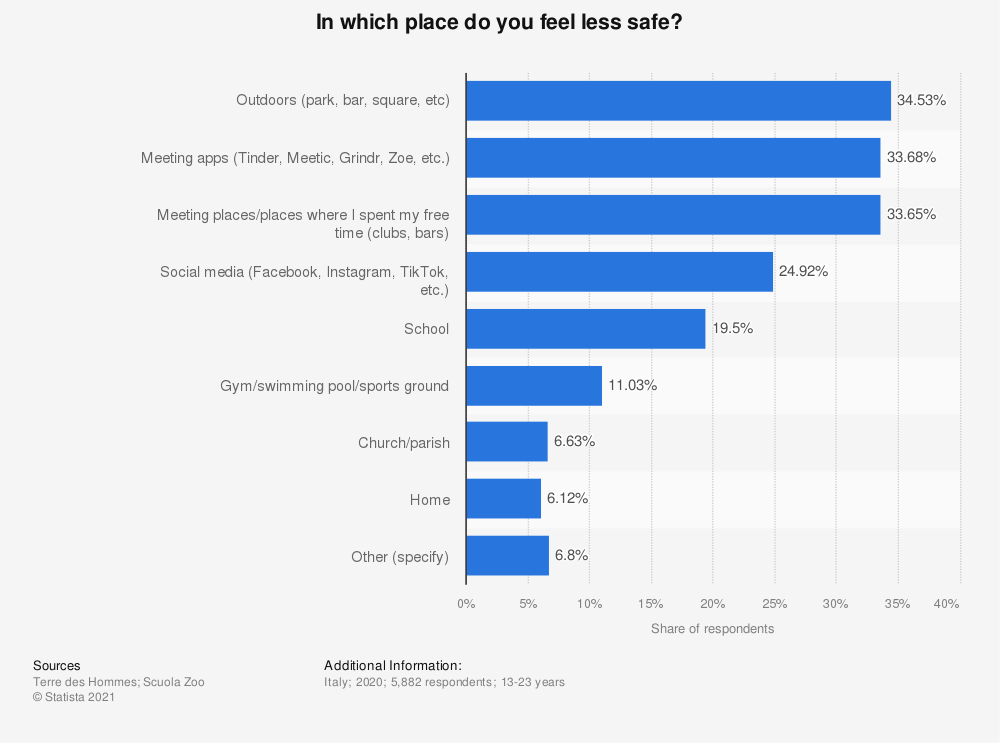Statistic: In which place do you feel less safe? | Statista