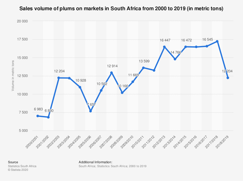 Statistic: Sales volume of plums on markets in South Africa from 2000 to 2019 (in metric tons) | Statista