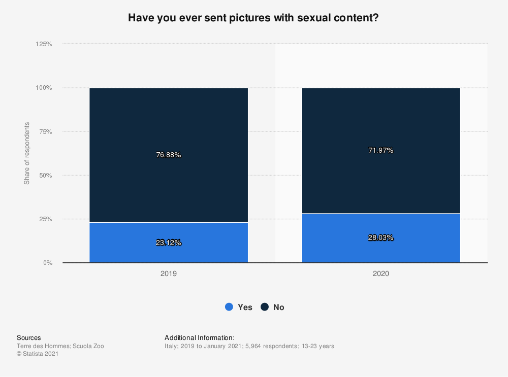 Statistic: Have you ever sent nudes to your boyfriend or girlfriend? | Statista