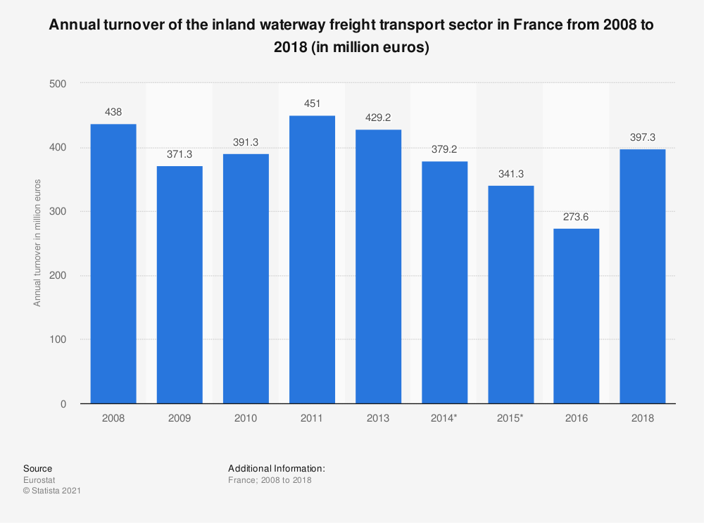 Statistic: Annual turnover of the inland waterway freight transport sector in France from 2008 to 2018 (in million euros) | Statista