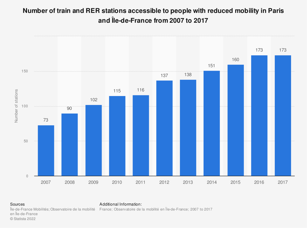 Statistic: Number of train and RER stations accessible to people with reduced mobility in Paris and Île-de-France from 2007 to 2017 | Statista