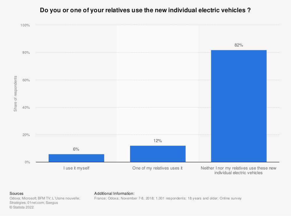 Statistic: Do you or one of your relatives use the new individual electric vehicles ?   Statista