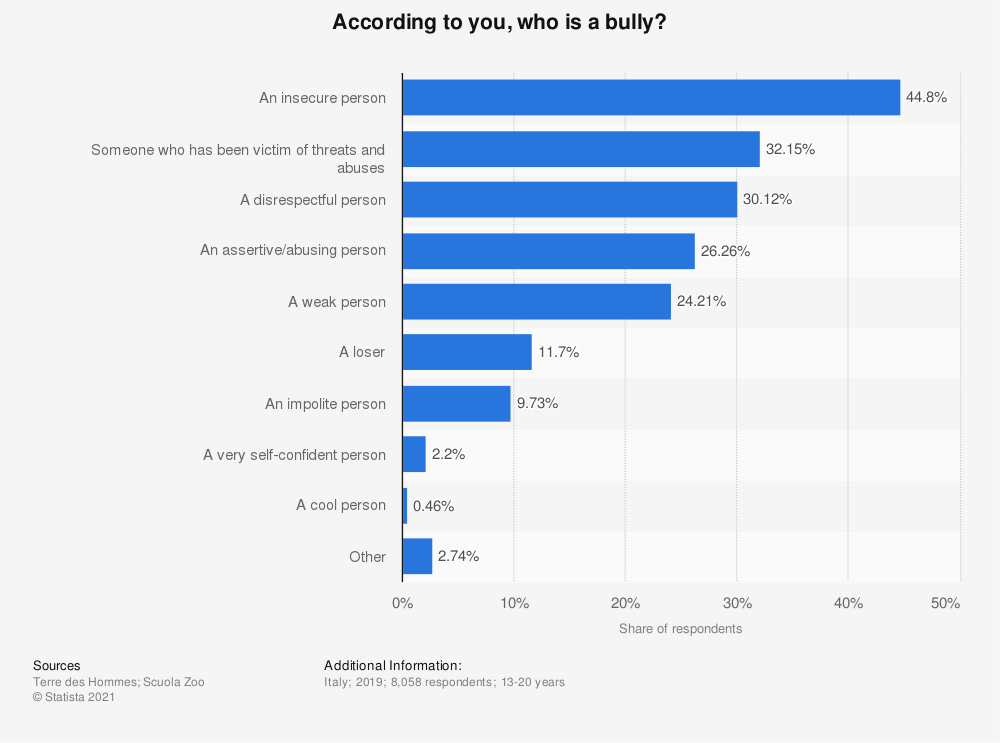 Statistic: According to you, who is a bully? | Statista