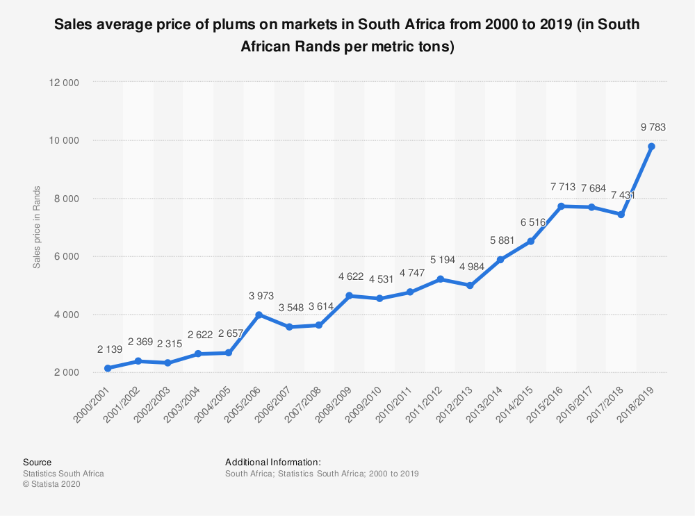 Statistic: Sales average price of plums on markets in South Africa from 2000 to 2019 (in South African Rands per metric tons) | Statista