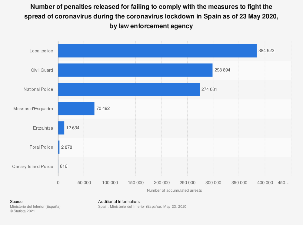 Statistic: Number of penalties released for failing to comply with the measures to fight the spread of coronavirus during the coronavirus lockdown in Spain as of 23 May 2020, by law enforcement agency   Statista