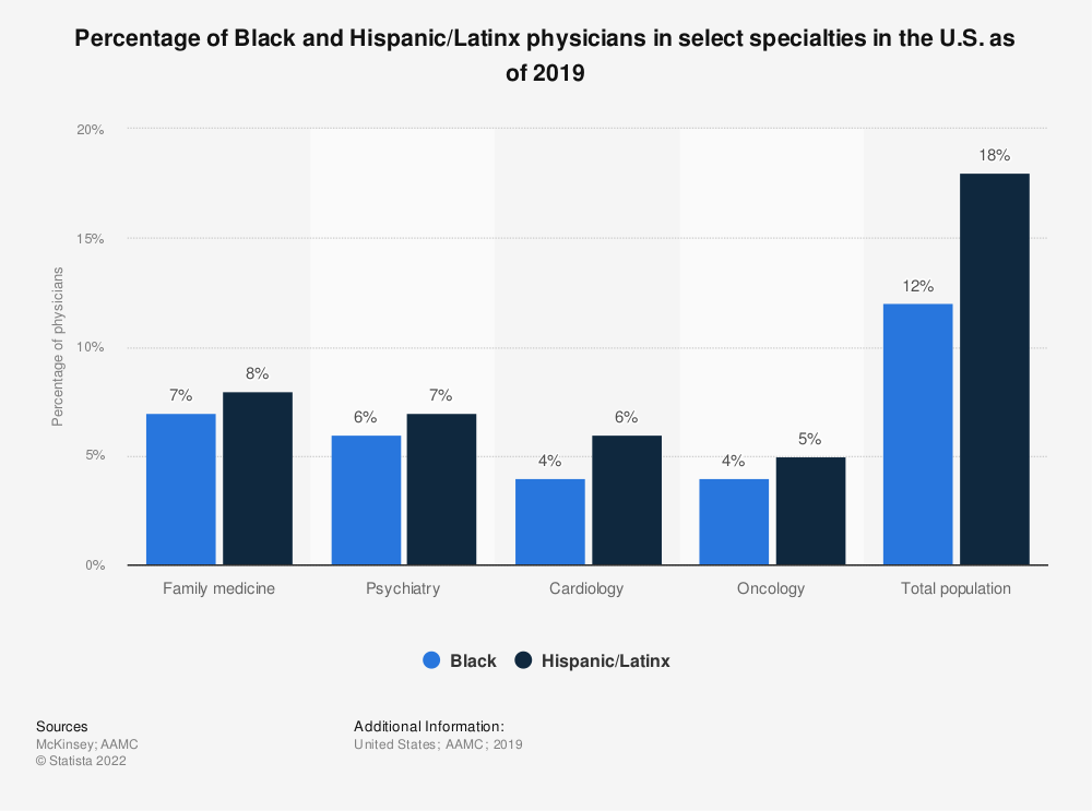 Statistic: Percentage of Black and Hispanic/Latinx physicians in select specialties in the U.S. as of 2019   Statista