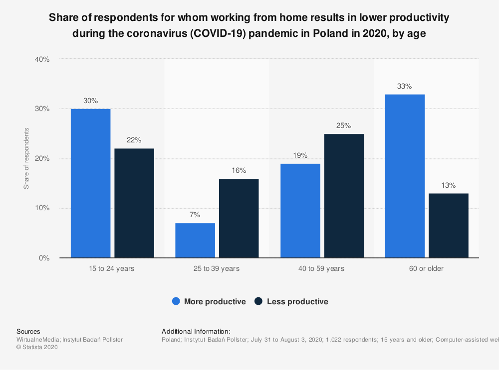 Statistic: Share of respondents for whom working from home results in lower productivity during the coronavirus (COVID-19) pandemic in Poland in 2020, by age | Statista