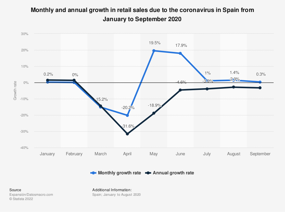 Statistic: Monthly and annual growth in retail sales due to the coronavirus in Spain from January to September 2020 | Statista