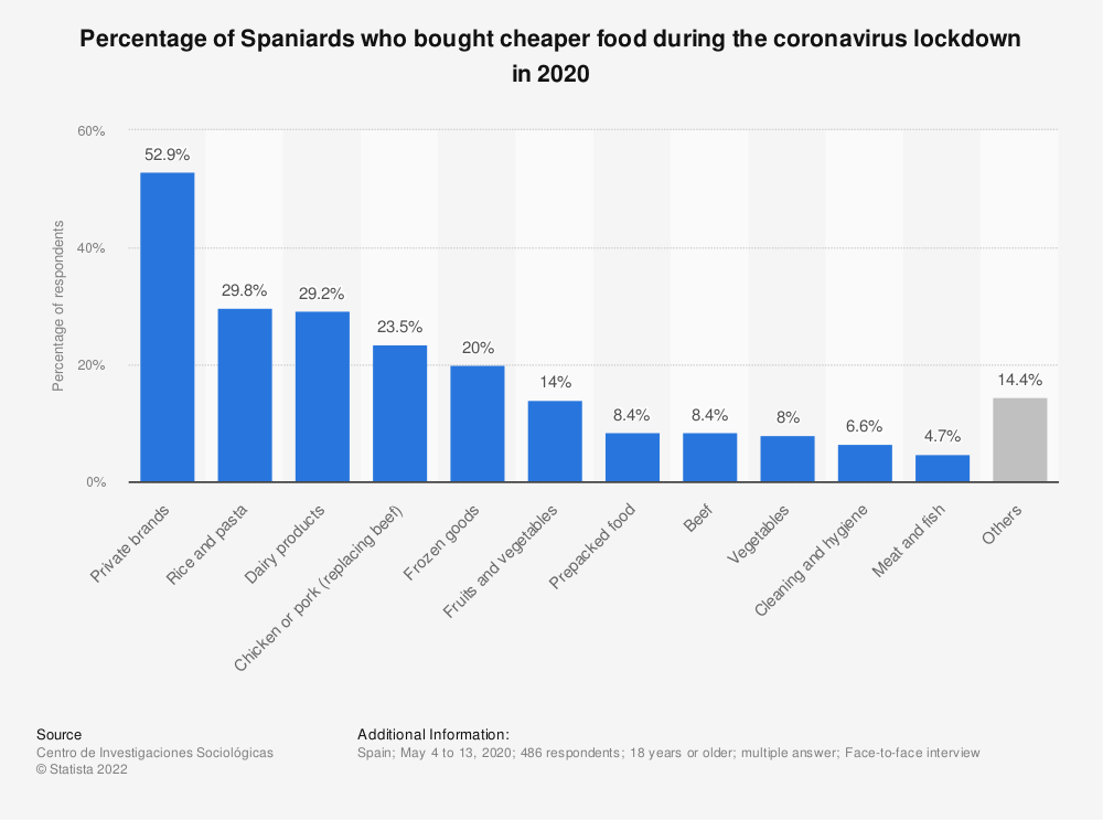 Statistic: Percentage of Spaniards who bought cheaper food during the coronavirus lockdown in 2020   Statista