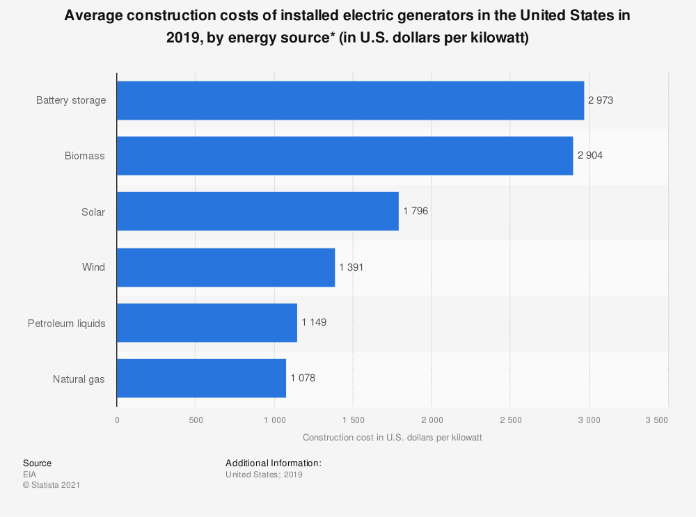 Statistic: Average construction costs of installed electric generators in the United States in 2018, by energy source (in U.S. dollars per kilowatt) | Statista
