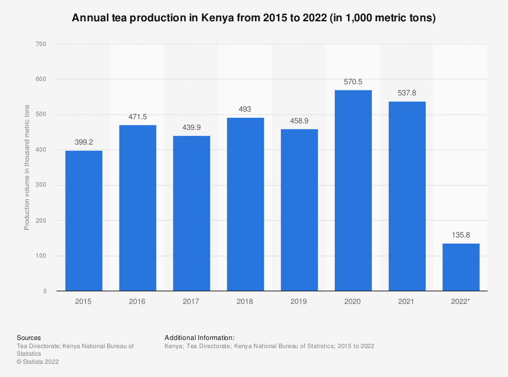 Statistic: Annual tea production in Kenya from 2015 to 2020 (in 1,000 metric tons) | Statista