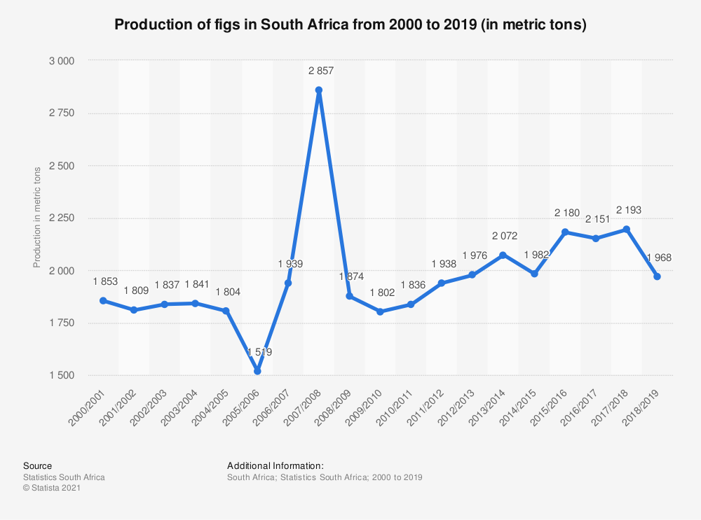 Statistic: Production of figs in South Africa from 2000 to 2019 (in metric tons) | Statista