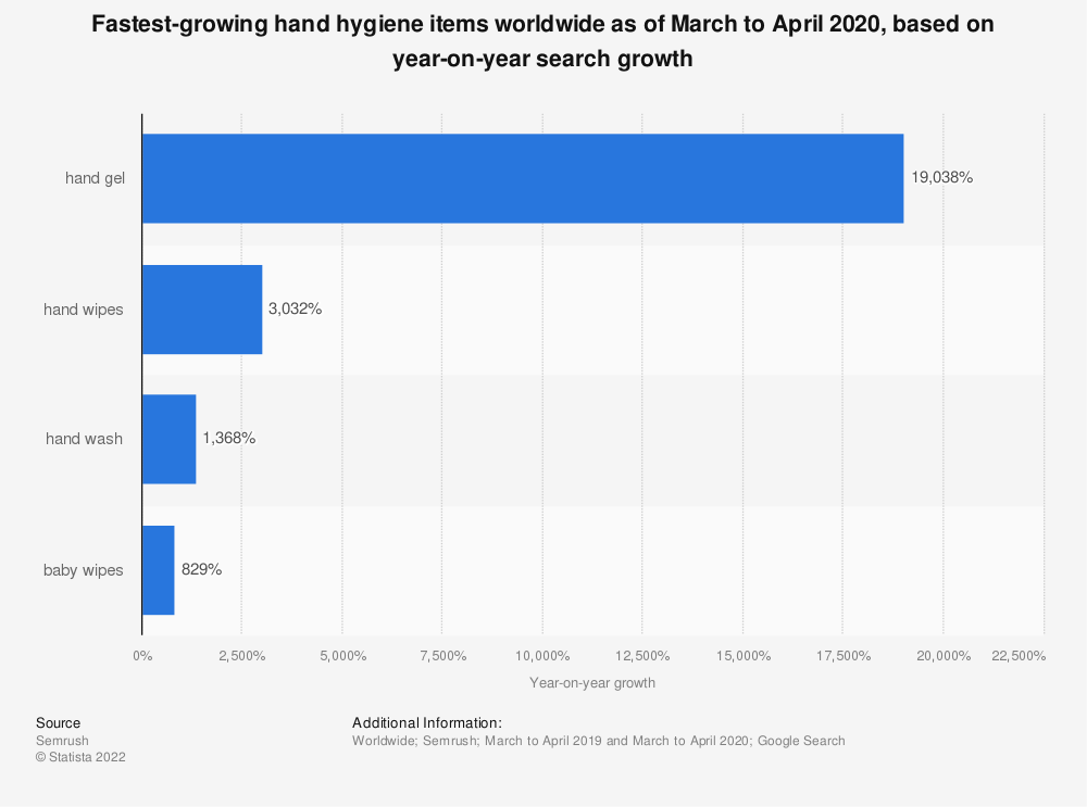 Statistic: Fastest-growing hand hygiene items worldwide as of March to April 2020, based on year-on-year search growth  | Statista