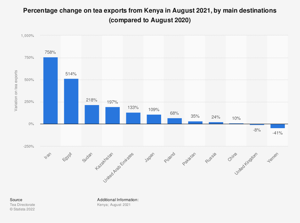 Statistic: Percentage change on tea exports from Kenya in April 2021, by main destinations (compared to April 2020)   Statista