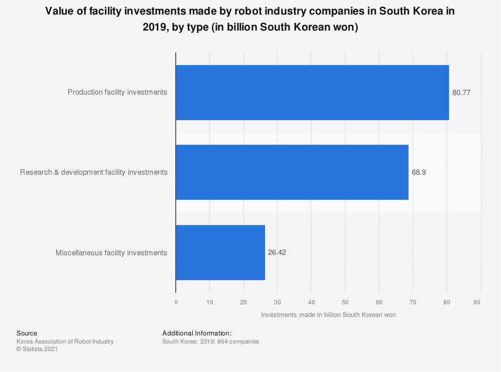 Statistic: Value of facility investments made by robot industry companies in South Korea in 2018, by type (in billion South Korean won)   Statista