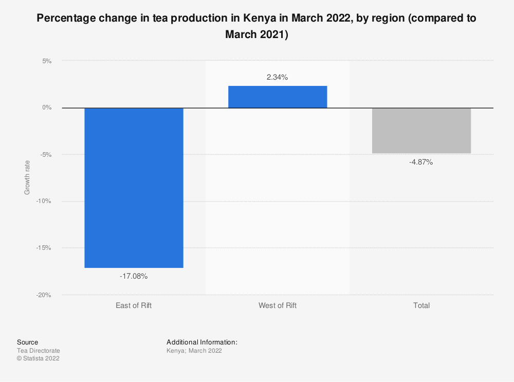 Statistic: Percentage change in tea production in Kenya in April 2021, by region (compared to April 2020) | Statista