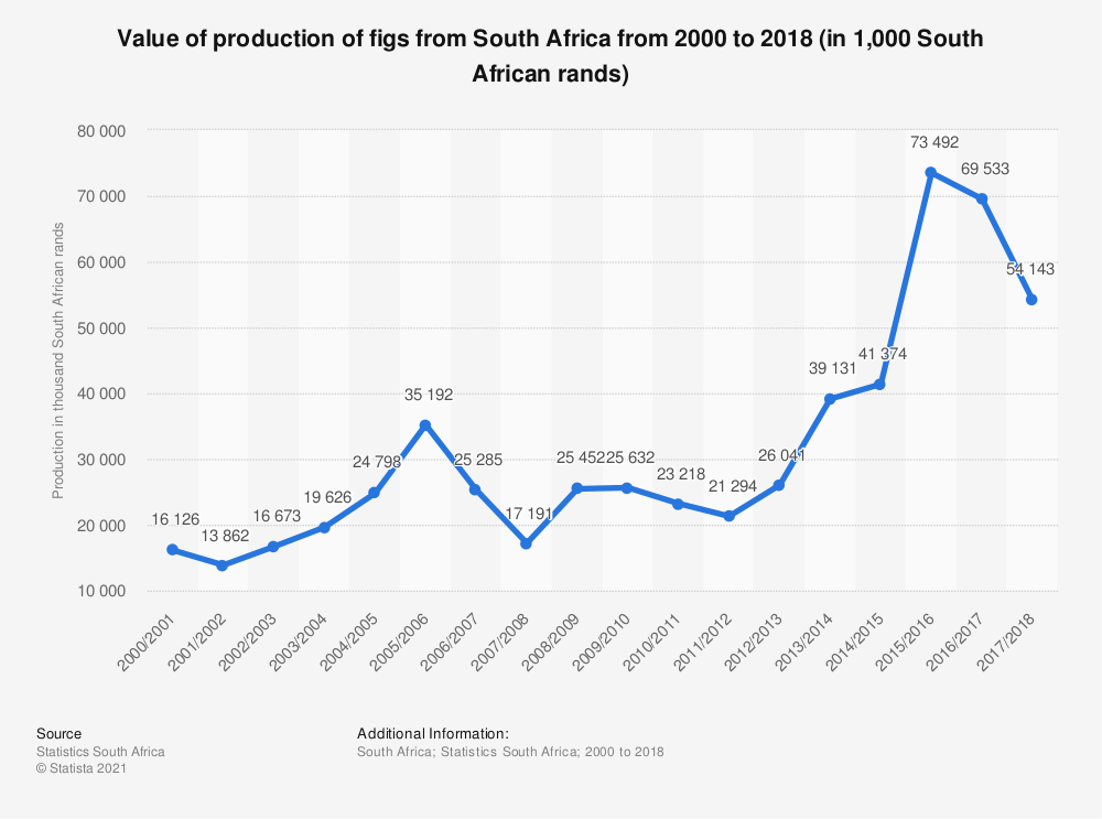 Statistic: Value of production of figs from South Africa from 2000 to 2018 (in 1,000 South African rands) | Statista