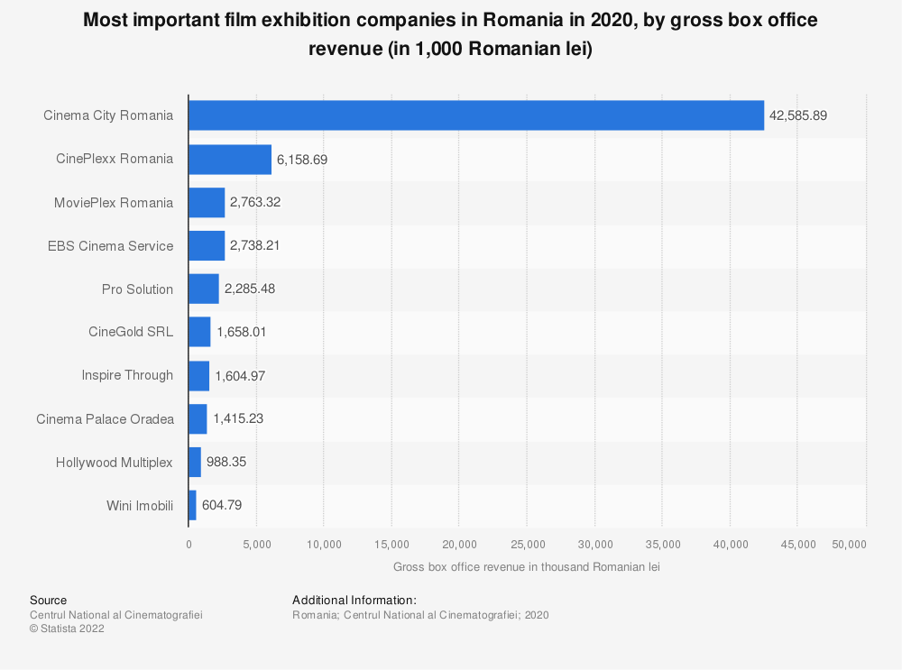 Statistic: Most important film exhibition companies in Romania in 2020, by gross box office revenue (in 1,000 Romanian lei) | Statista