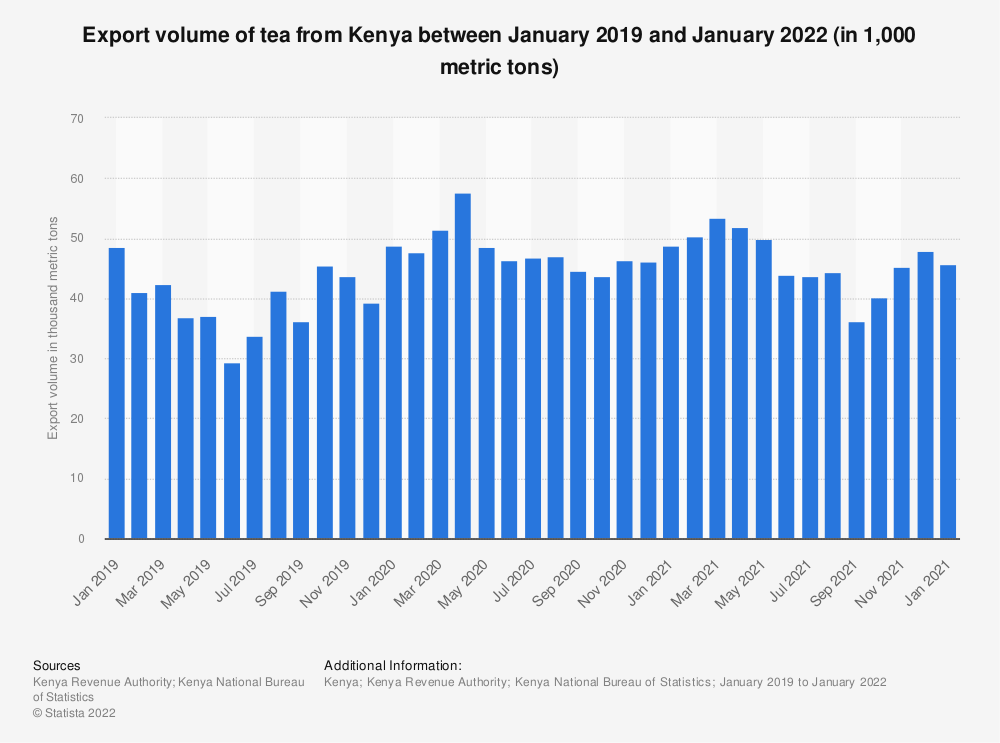 Statistic: Export volume of tea from Kenya between January 2019 and June 2021 (in 1,000 metric tons)   Statista