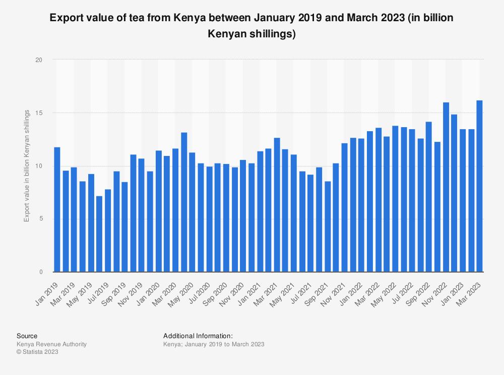 Statistic: Export value of tea from Kenya between January 2019 and June 2021 (in billion Kenyan shillings) | Statista
