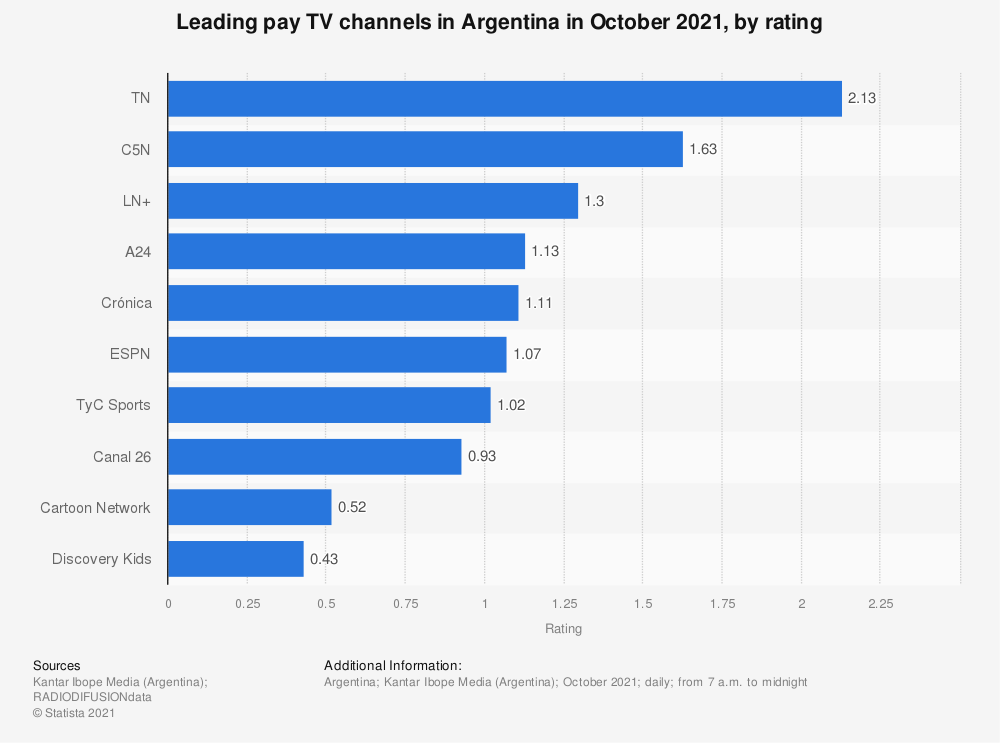 Statistic: Leading pay TV channels in Argentina in July 2020, by rating | Statista