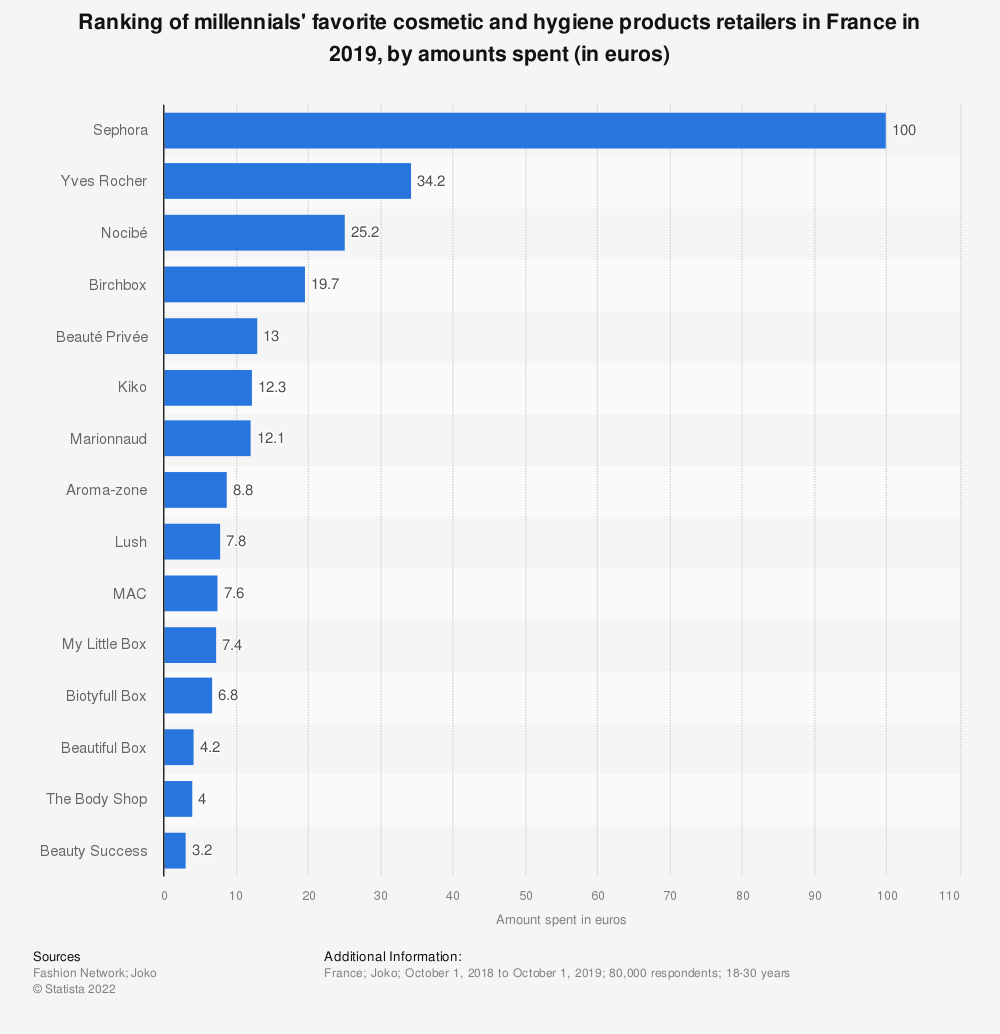 Statistic: Ranking of millennials' favorite cosmetic and hygiene products retailers in France in 2019, by amounts spent* (in euros)  | Statista