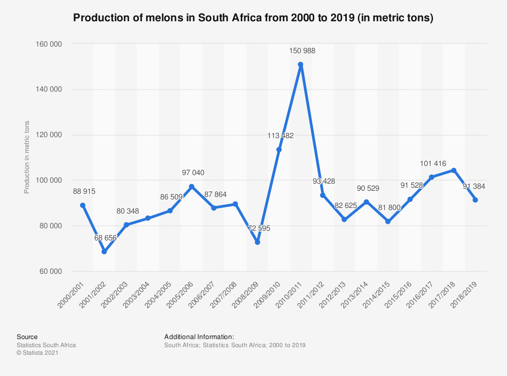 Statistic: Production of melons in South Africa from 2000 to 2019 (in metric tons) | Statista