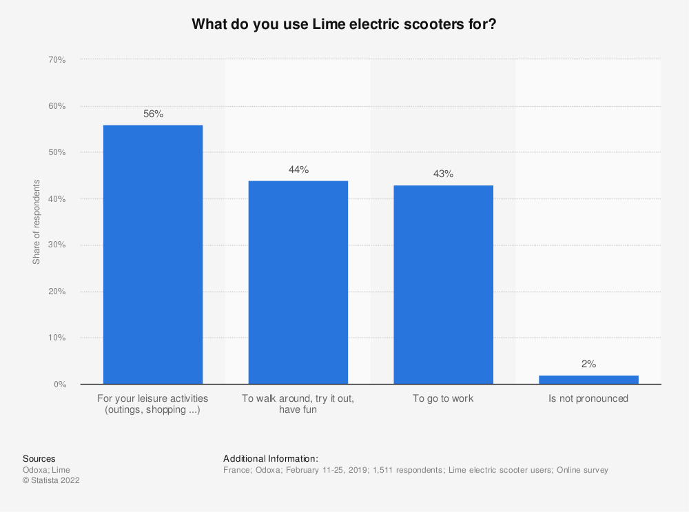 Statistic: What do you use Lime electric scooters for? | Statista