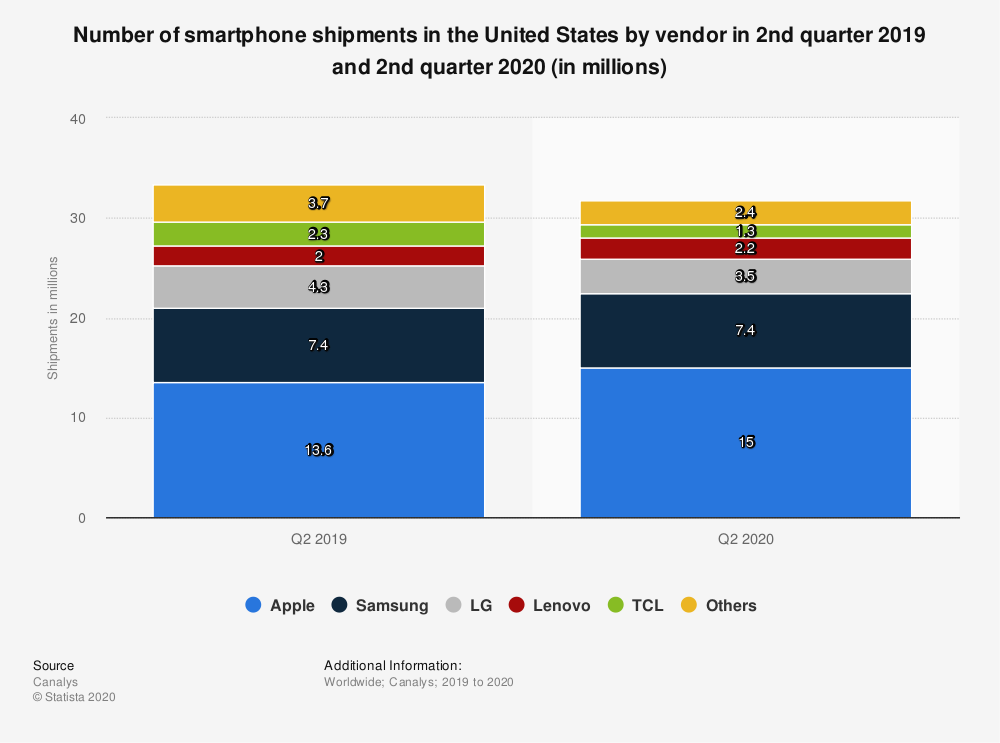 Statistic: Number of smartphone shipments in the United States by vendor in 2nd quarter 2019 and 2nd quarter 2020 (in millions)   Statista