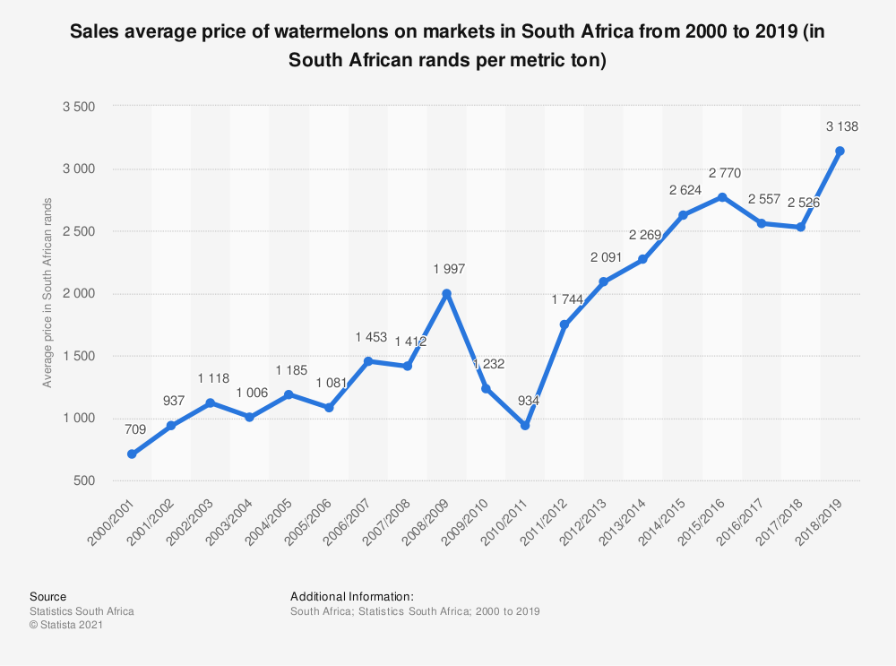 Statistic: Sales average price of watermelons on markets in South Africa from 2000 to 2019 (in South African rands per metric ton) | Statista
