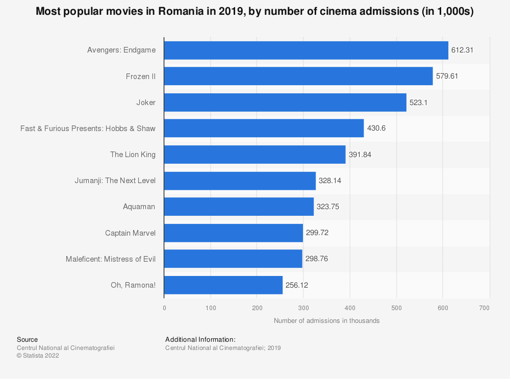 Statistic: Most popular movies in Romania in 2019, by number of cinema admissions (in 1,000s) | Statista
