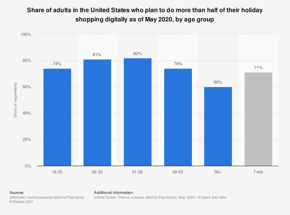Statistic: Share of adults in the United States who plan to do more than half of their holiday shopping digitally as of May 2020, by age group | Statista