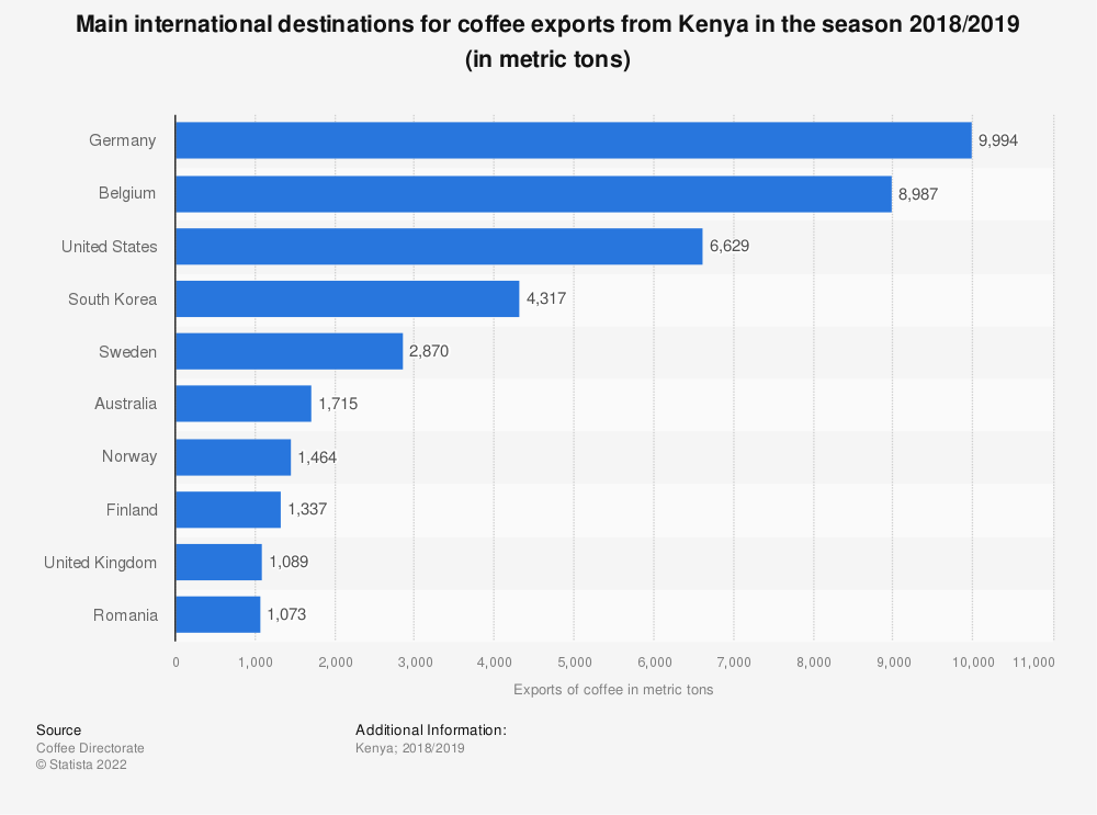 Statistic: Main international destinations for coffee exports from Kenya in the season 2018/2019 (in metric tons) | Statista