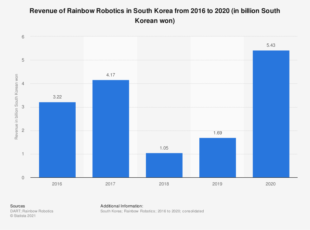 Statistic: Revenue of Rainbow Robotics in South Korea from 2016 to 2019 (in billion South Korean won)   Statista