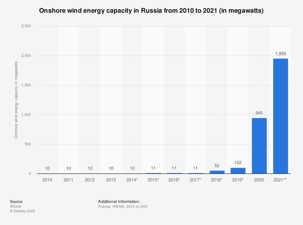 Statistic: Onshore wind energy capacity in Russia from 2010 to 2019 (in megawatts) | Statista