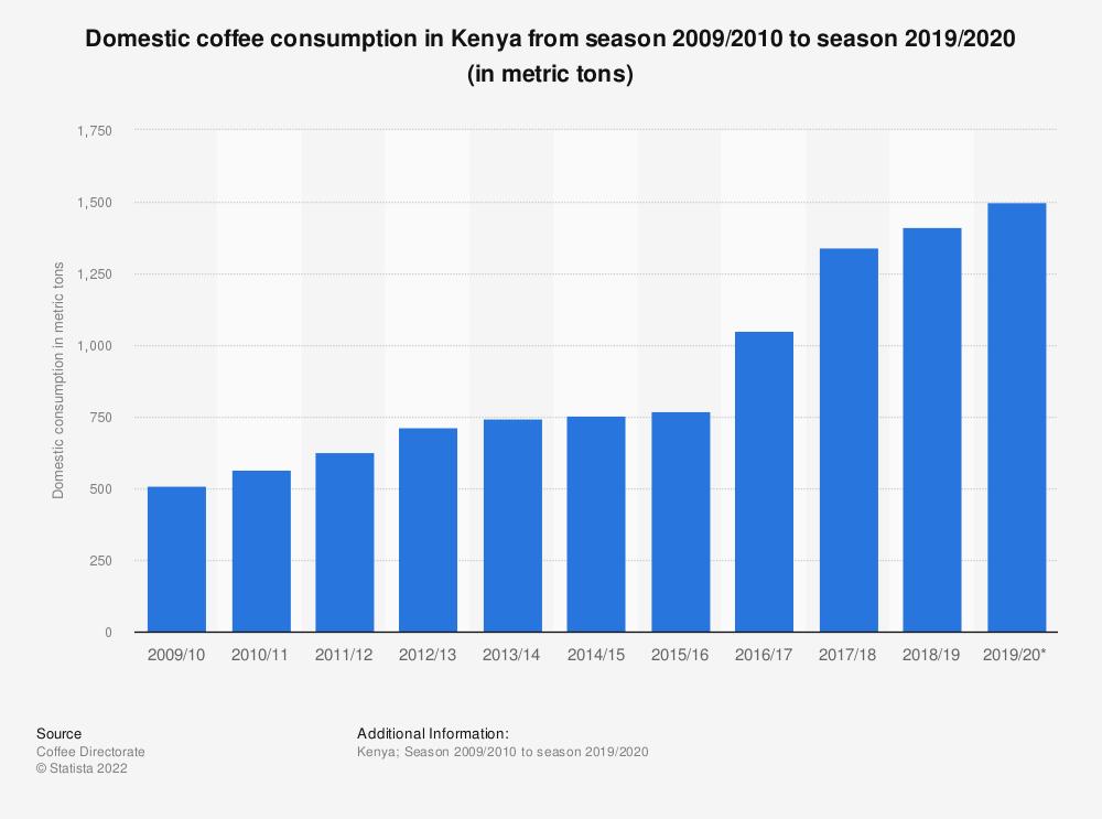 Statistic: Domestic coffee consumption in Kenya from season 2009/2010 to season 2019/2020 (in metric tons) | Statista