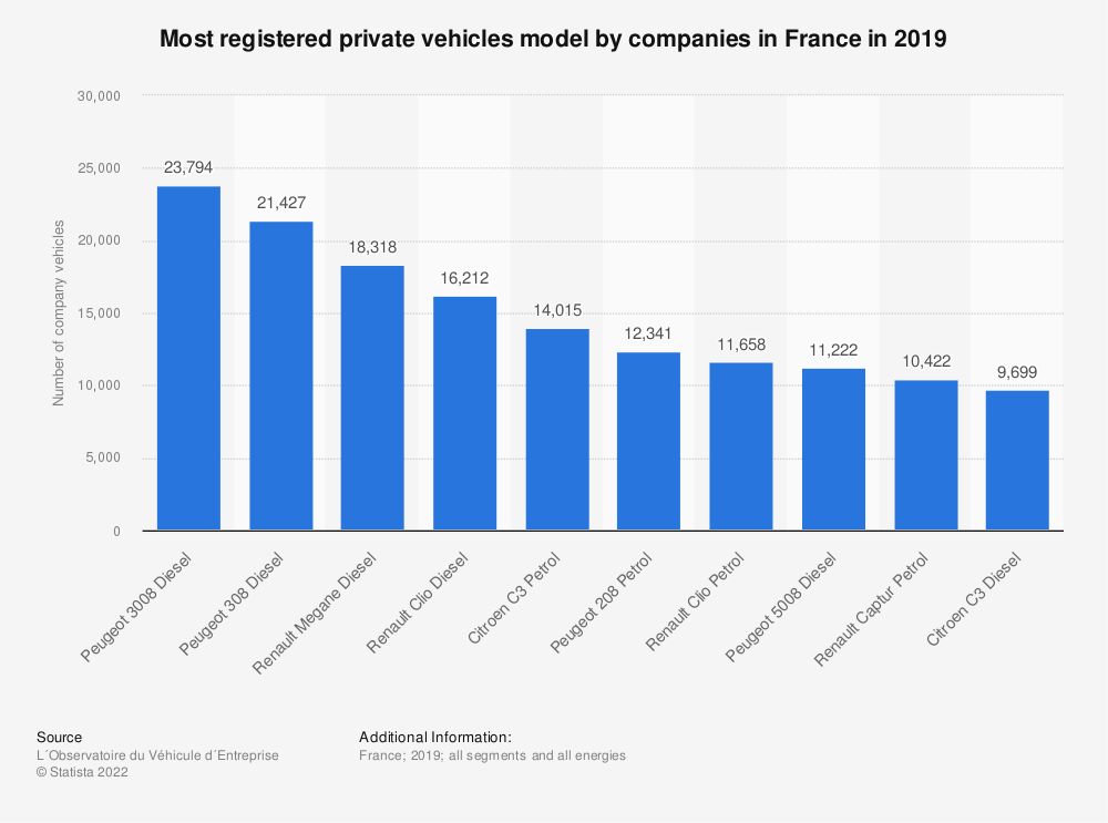 Statistic: Most registered private vehicles model by companies in France in 2019 | Statista