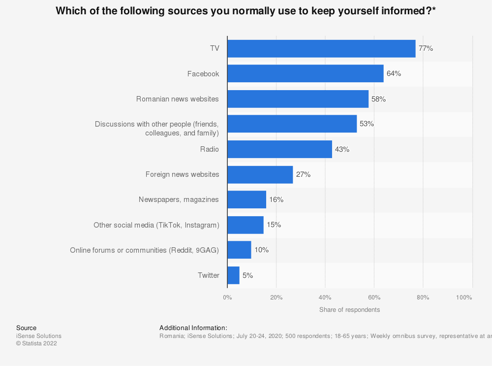Statistic: Which of the following sources you normally use to keep yourself informed?*   Statista
