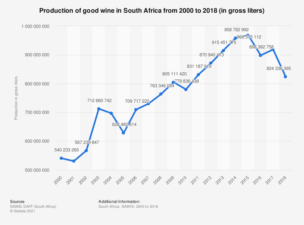 Statistic: Production of good wine in South Africa from 2000 to 2018 (in gross liters) | Statista
