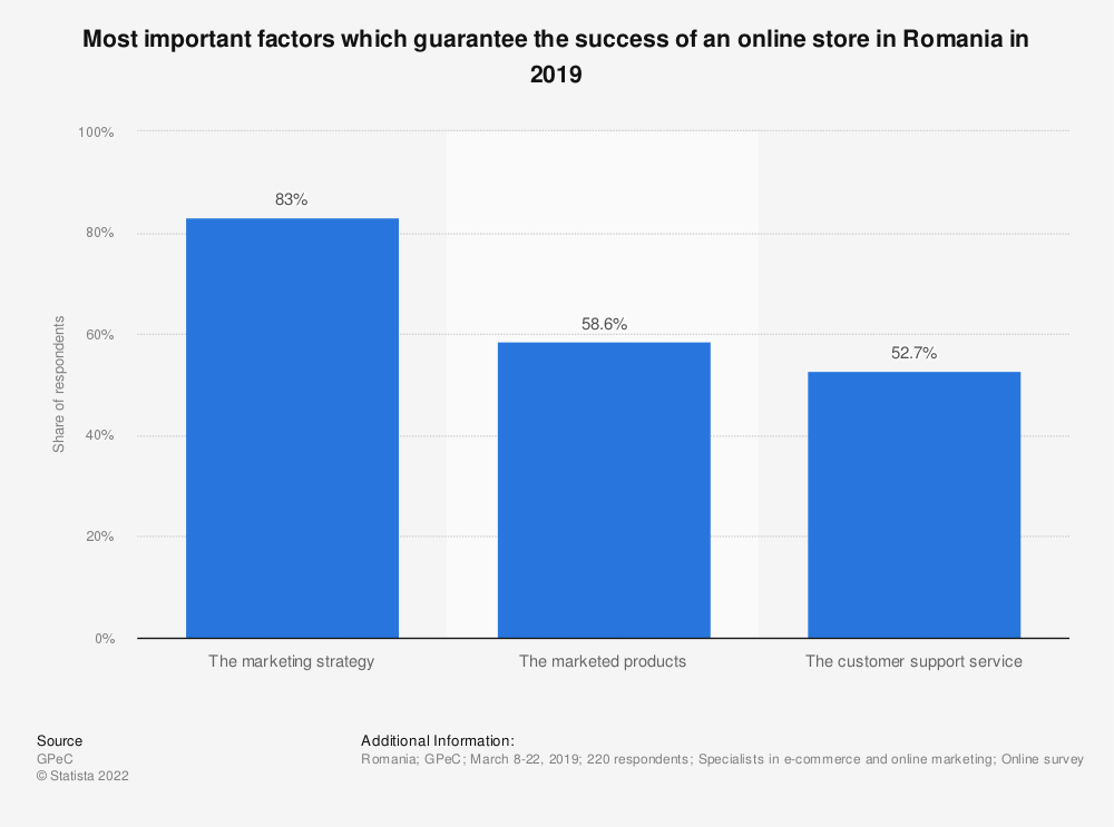 Statistic: Most important factors which guarantee the success of an online store in Romania in 2019 | Statista